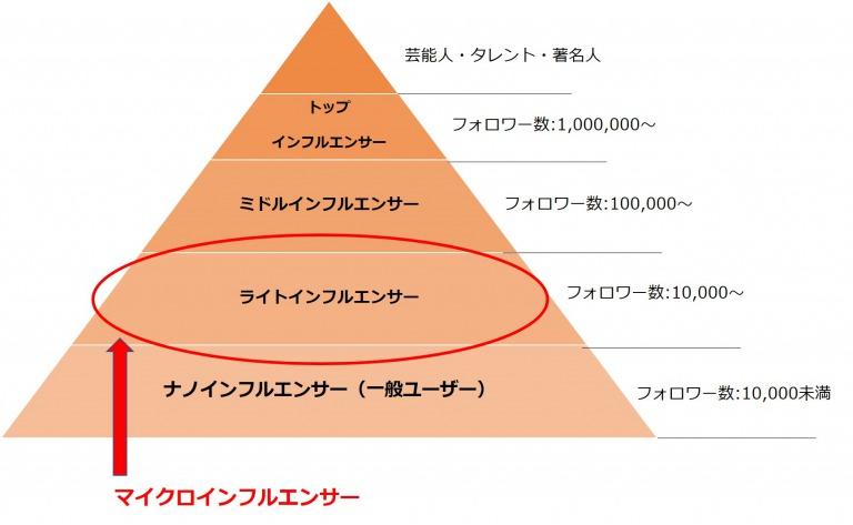 インフルエンサーピラミッド図